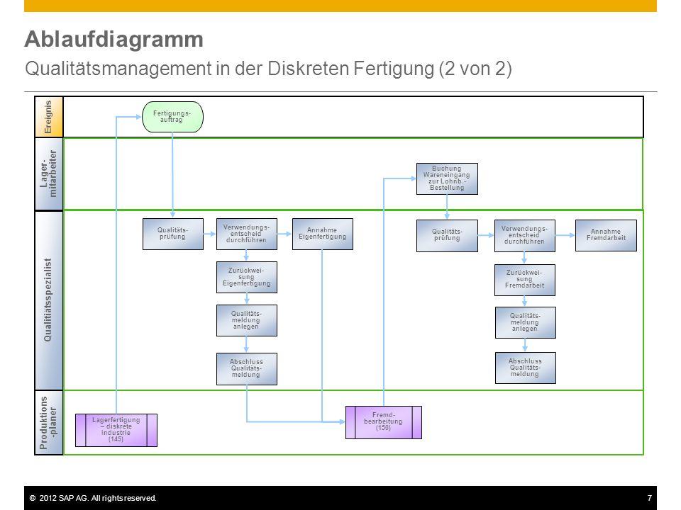 ©2012 SAP AG. All rights reserved.7 Ablaufdiagramm Qualitätsmanagement in der Diskreten Fertigung (2 von 2) Ereignis Fertigungs- auftrag Qualitiätsspe