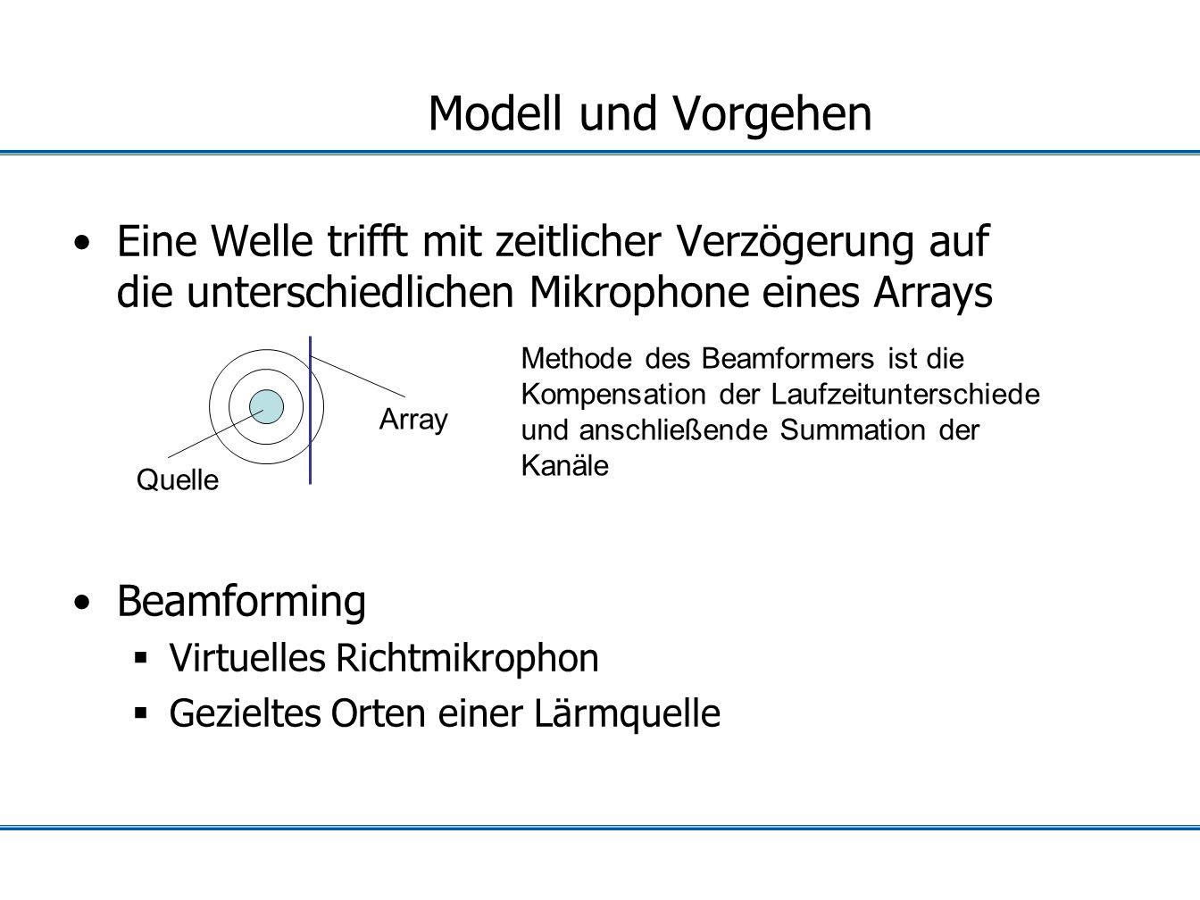 Modell und Vorgehen Eine Welle trifft mit zeitlicher Verzögerung auf die unterschiedlichen Mikrophone eines Arrays Beamforming Virtuelles Richtmikroph