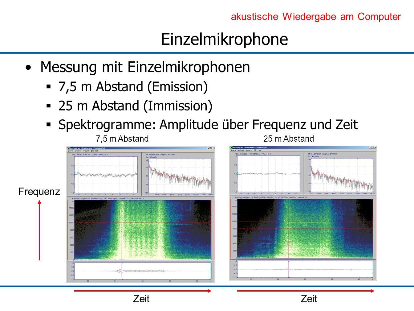 Einzelmikrophone Messung mit Einzelmikrophonen 7,5 m Abstand (Emission) 25 m Abstand (Immission) Spektrogramme: Amplitude über Frequenz und Zeit 7,5 m