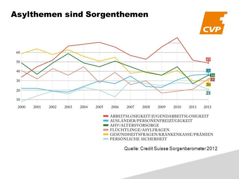 Asylthemen sind Sorgenthemen Quelle: Credit Suisse Sorgenbarometer 2012
