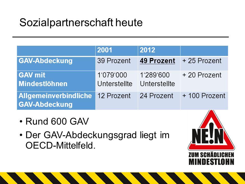 Sozialpartnerschaft heute 20012012 GAV-Abdeckung39 Prozent49 Prozent+ 25 Prozent GAV mit Mindestlöhnen 1079000 Unterstellte 1289600 Unterstellte + 20
