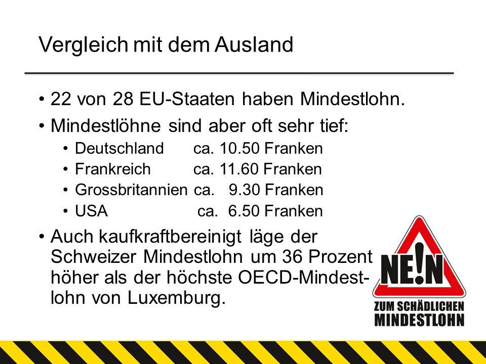 Vergleich mit dem Ausland 22 von 28 EU-Staaten haben Mindestlohn. Mindestlöhne sind aber oft sehr tief: Deutschland ca. 10.50 Franken Frankreich ca. 1