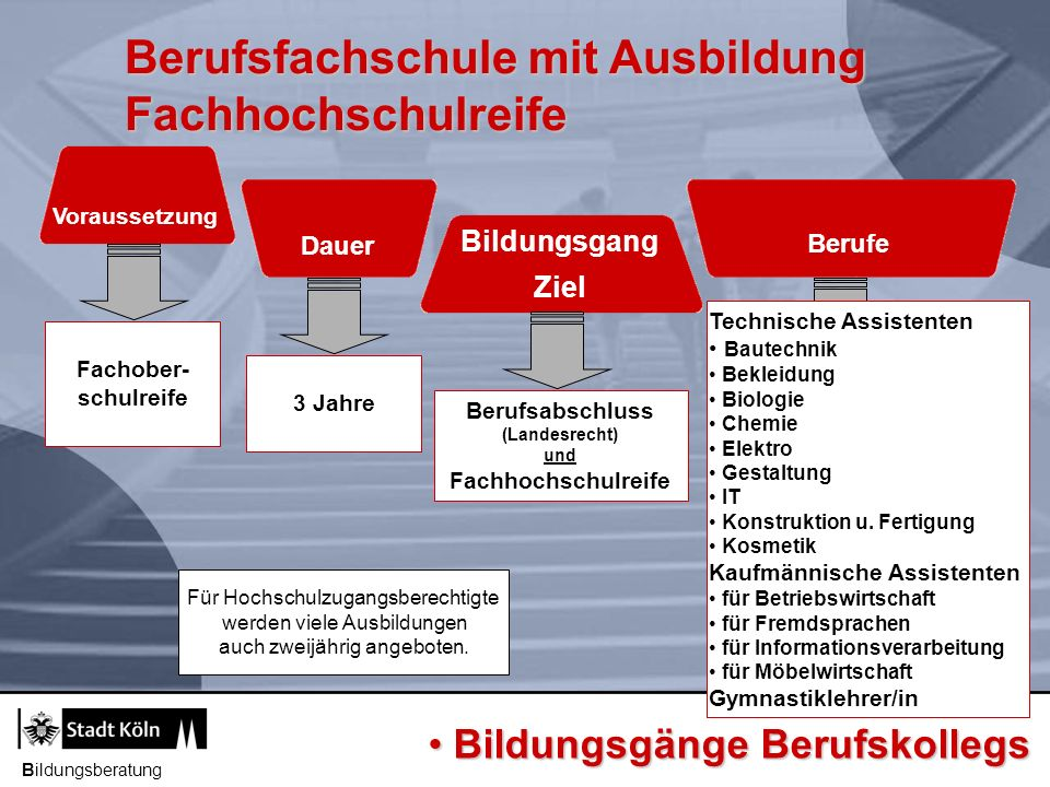 Berufsfachschule mit Ausbildung Fachhochschulreife Bildungsberatung Voraussetzung Dauer Berufe Bildungsgang Ziel Berufsabschluss (Landesrecht) und Fac