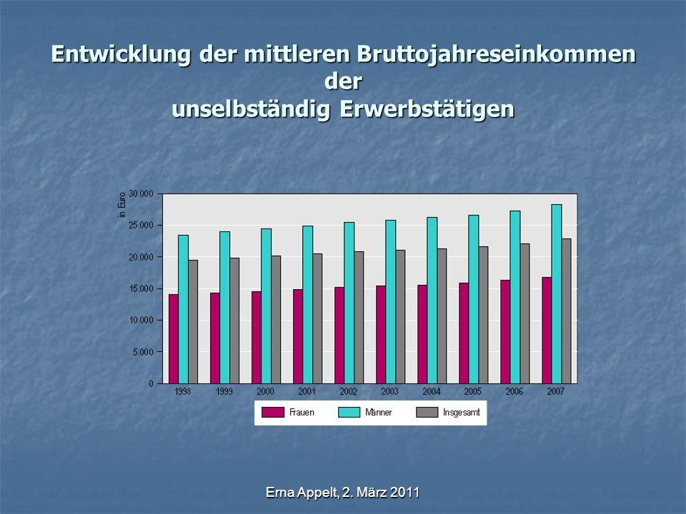 Erna Appelt, 2. März 2011 Entwicklung der mittleren Bruttojahreseinkommen der unselbständig Erwerbstätigen
