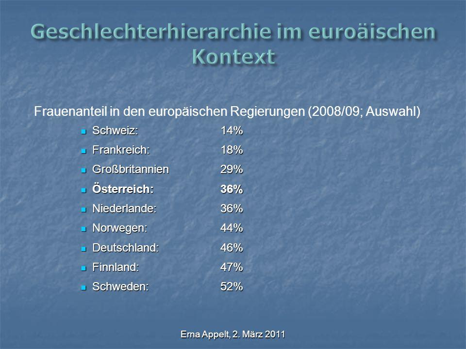 Erna Appelt, 2. März 2011 Frauenanteil in den europäischen Regierungen (2008/09; Auswahl) Schweiz:14% Schweiz:14% Frankreich:18% Frankreich:18% Großbr