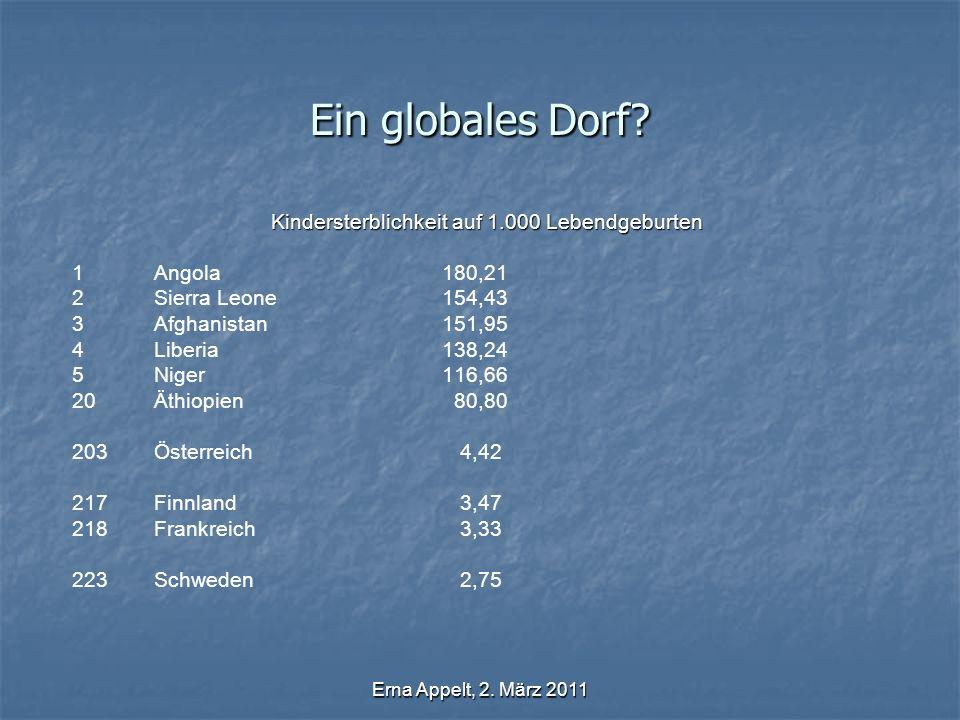 Erna Appelt, 2. März 2011 Ein globales Dorf? Kindersterblichkeit auf 1.000 Lebendgeburten 1Angola 180,21 2Sierra Leone 154,43 3Afghanistan 151,95 4Lib