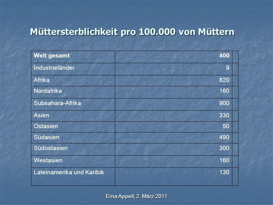Erna Appelt, 2. März 2011 Müttersterblichkeit pro 100.000 von Müttern Welt gesamt400 Industrieländer9 Afrika820 Nordafrika160 Subsahara-Afrika900 Asie