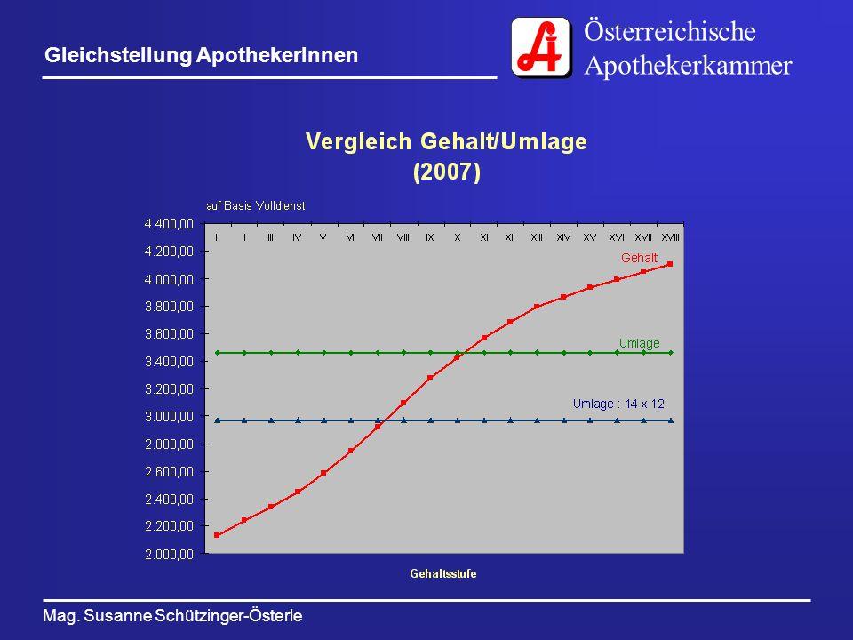 Österreichische Apothekerkammer Mag. Susanne Schützinger-Österle Gleichstellung ApothekerInnen