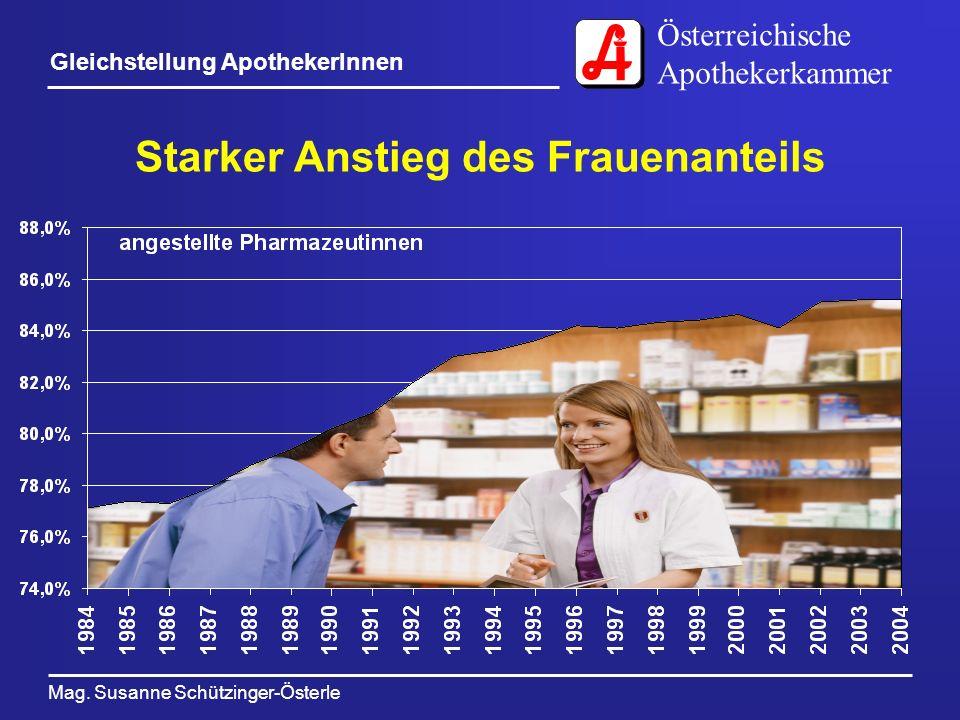 Österreichische Apothekerkammer Mag. Susanne Schützinger-Österle Gleichstellung ApothekerInnen Starker Anstieg des Frauenanteils