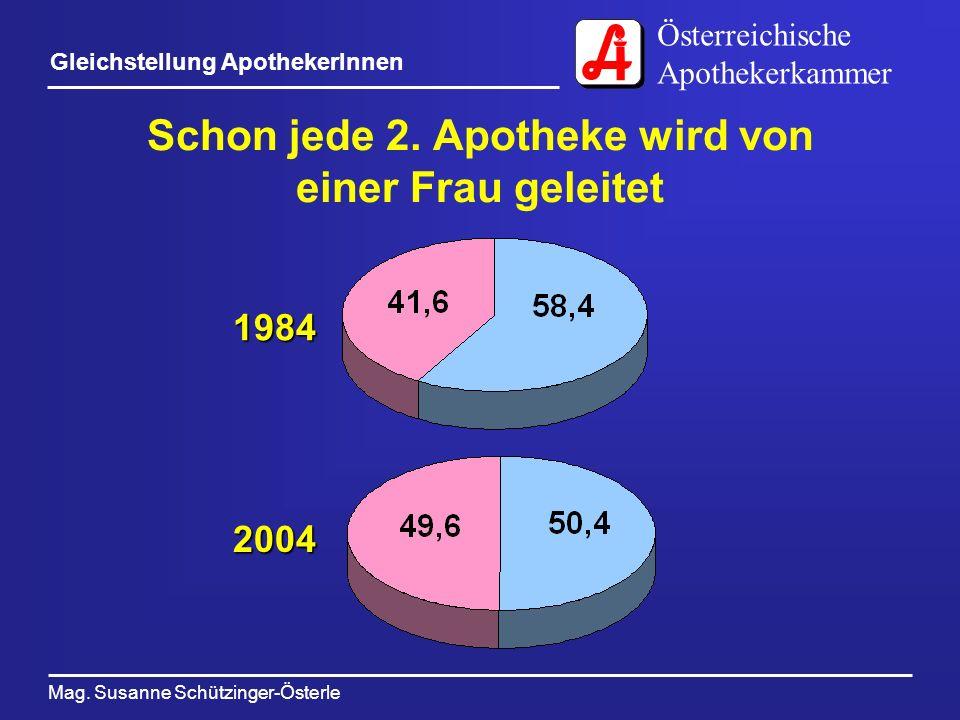 Österreichische Apothekerkammer Mag. Susanne Schützinger-Österle Gleichstellung ApothekerInnen Schon jede 2. Apotheke wird von einer Frau geleitet 198