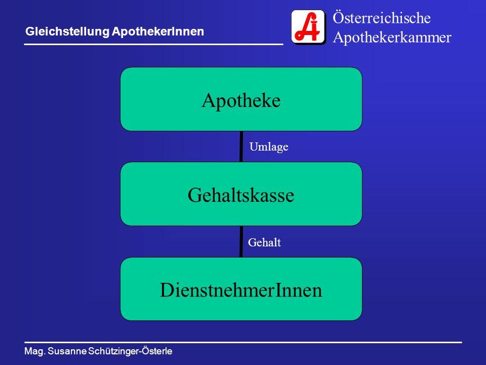 Österreichische Apothekerkammer Mag. Susanne Schützinger-Österle Gleichstellung ApothekerInnen Apotheke Gehaltskasse DienstnehmerInnen Umlage Gehalt
