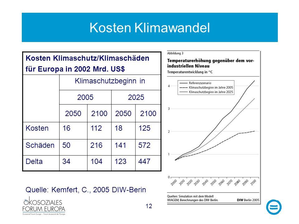 12 Kosten Klimawandel Kosten Klimaschutz/Klimaschäden für Europa in 2002 Mrd. US$ Klimaschutzbeginn in 20052025 2050210020502100 Kosten1611218125 Schä