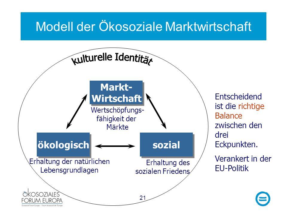 21 Modell der Ökosoziale Marktwirtschaft Entscheidend ist die richtige Balance zwischen den drei Eckpunkten. Verankert in der EU-Politik Wertschöpfung