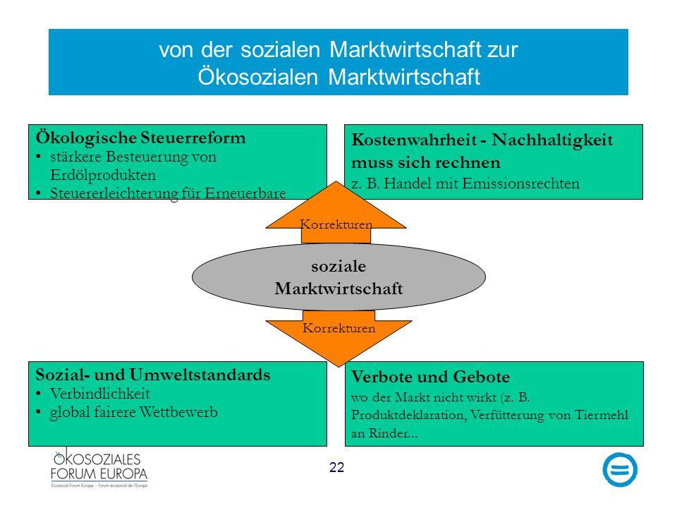 22 von der sozialen Marktwirtschaft zur Ökosozialen Marktwirtschaft Kostenwahrheit - Nachhaltigkeit muss sich rechnen z. B. Handel mit Emissionsrechte