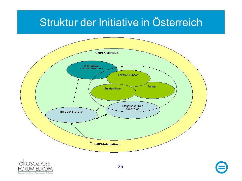 25 Struktur der Initiative in Österreich