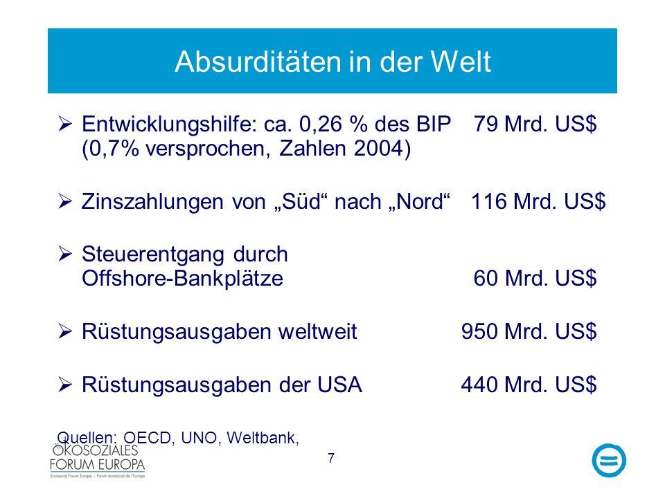 7 Absurditäten in der Welt Entwicklungshilfe: ca. 0,26 % des BIP 79 Mrd. US$ (0,7% versprochen, Zahlen 2004) Zinszahlungen von Süd nach Nord 116 Mrd.