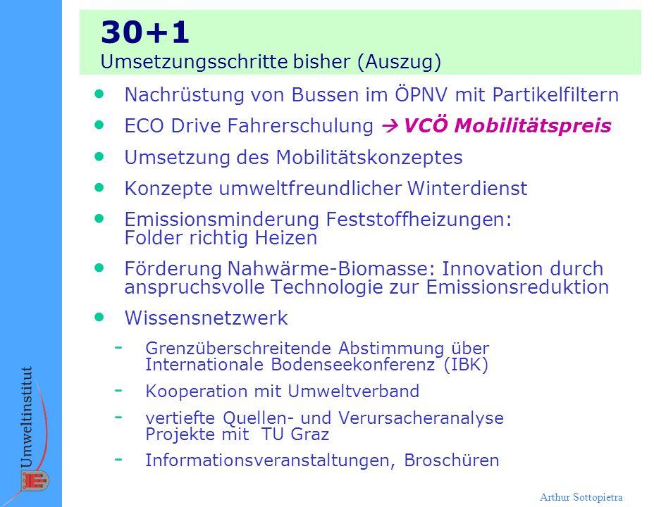 Arthur Sottopietra 30+1 Umsetzungsschritte bisher (Auszug) Nachrüstung von Bussen im ÖPNV mit Partikelfiltern ECO Drive Fahrerschulung VCÖ Mobilitätsp