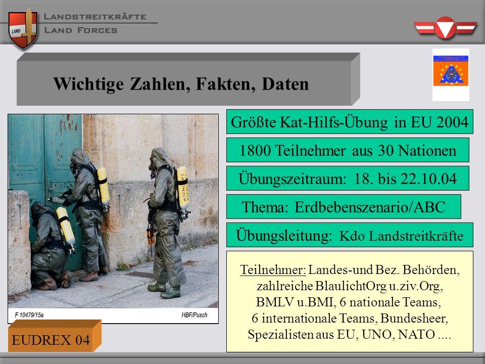 Wichtige Zahlen, Fakten, Daten Übungszeitraum: 18. bis 22.10.04 Thema: Erdbebenszenario/ABC Übungsleitung: Kdo Landstreitkräfte 1800 Teilnehmer aus 30