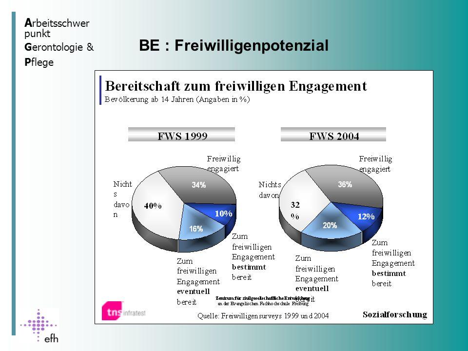 A rbeitsschwer punkt Gerontologie & Pflege BE: Engagementbereitschaft in der Bevölkerung