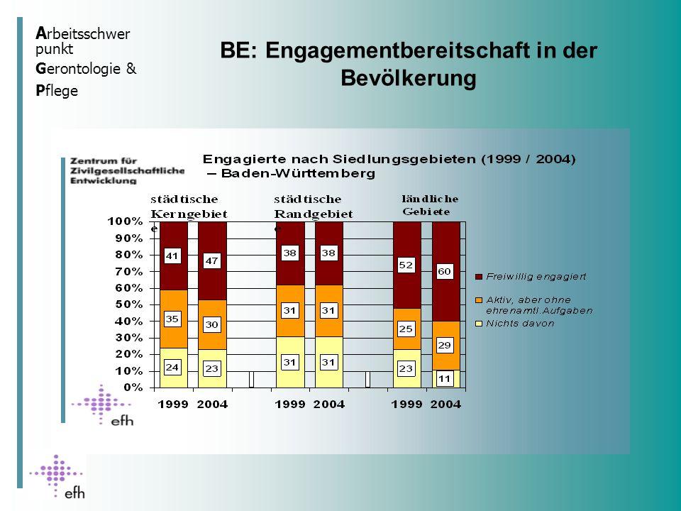 A rbeitsschwer punkt Gerontologie & Pflege Engagementquote 2004