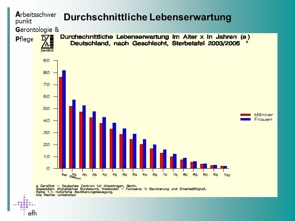 A rbeitsschwer punkt Gerontologie & Pflege Lebenserwartung nach Landkreisen in BW Quelle: Berlin-Institut für Weltbevölkerung und globale Entwicklung 2004, S.