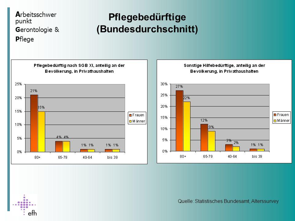 A rbeitsschwer punkt Gerontologie & Pflege Pflegeprävalenz Deutschland Quelle: DZA