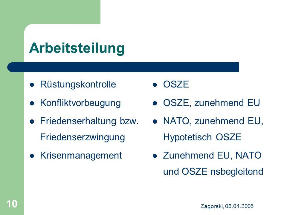 Zagorski, 06.04.2005 10 Arbeitsteilung Rüstungskontrolle Konfliktvorbeugung Friedenserhaltung bzw. Friedenserzwingung Krisenmanagement OSZE OSZE, zune