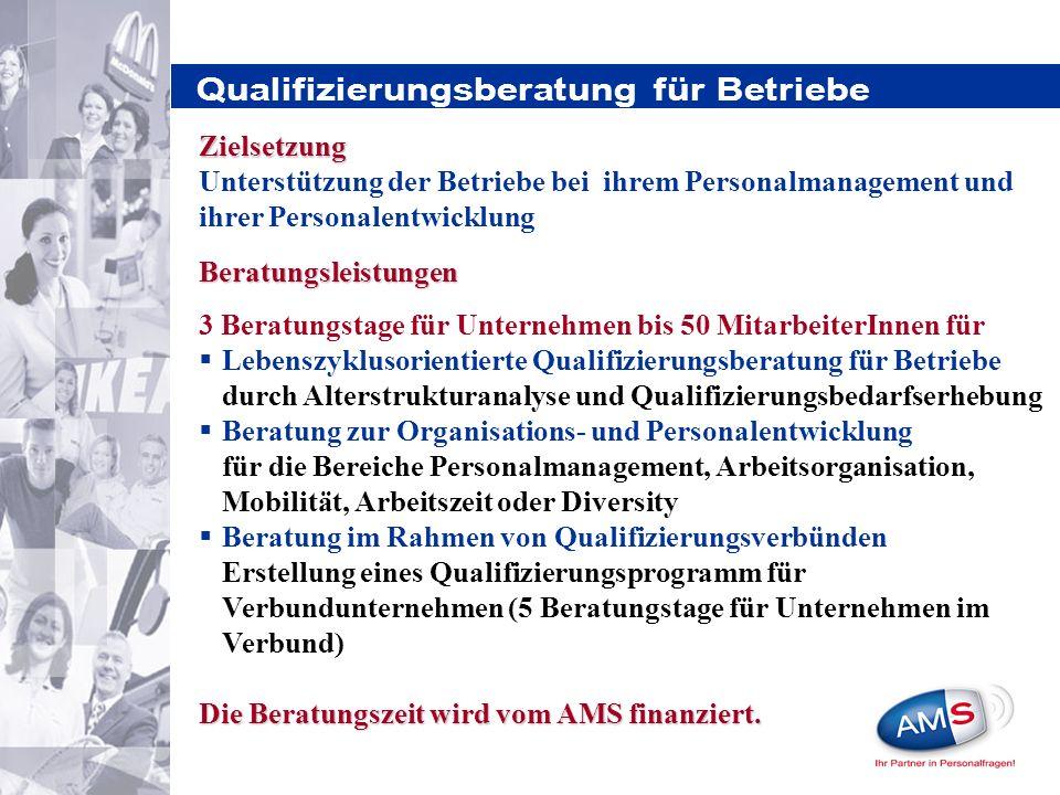 Qualifizierungsberatung für Betriebe Beratungsleistungen 3 Beratungstage für Unternehmen bis 50 MitarbeiterInnen für Lebenszyklusorientierte Qualifizierungsberatung für Betriebe durch Alterstrukturanalyse und Qualifizierungsbedarfserhebung Beratung zur Organisations- und Personalentwicklung für die Bereiche Personalmanagement, Arbeitsorganisation, Mobilität, Arbeitszeit oder Diversity Beratung im Rahmen von Qualifizierungsverbünden Erstellung eines Qualifizierungsprogramm für Verbundunternehmen (5 Beratungstage für Unternehmen im Verbund) Die Beratungszeit wird vom AMS finanziert.