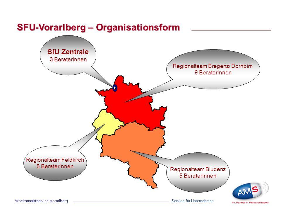 SFU-Vorarlberg – Organisationsform Service für Unternehmen Regionalteam Bregenz/ Dornbirn 9 BeraterInnen Regionalteam Bludenz 5 BeraterInnen Regionalteam Feldkirch 5 BeraterInnen Arbeitsmarktservice Vorarlberg SfU Zentrale 3 BeraterInnen