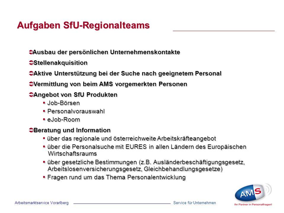 Aufgaben SfU-Regionalteams Service für Unternehmen Ausbau der persönlichen Unternehmenskontakte Ausbau der persönlichen Unternehmenskontakte Stellenak