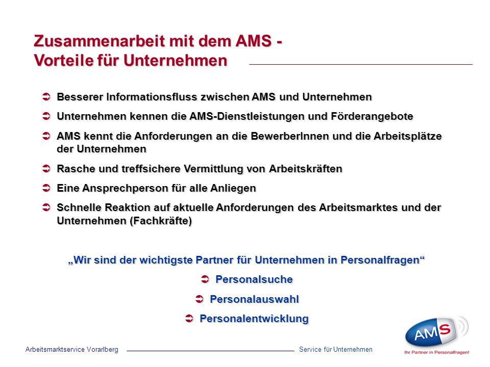 Service für Unternehmen Zusammenarbeit mit dem AMS - Vorteile für Unternehmen Zusammenarbeit mit dem AMS - Vorteile für Unternehmen Besserer Informationsfluss zwischen AMS und Unternehmen Besserer Informationsfluss zwischen AMS und Unternehmen Unternehmen kennen die AMS-Dienstleistungen und Förderangebote Unternehmen kennen die AMS-Dienstleistungen und Förderangebote AMS kennt die Anforderungen an die BewerberInnen und die Arbeitsplätze der Unternehmen AMS kennt die Anforderungen an die BewerberInnen und die Arbeitsplätze der Unternehmen Rasche und treffsichere Vermittlung von Arbeitskräften Rasche und treffsichere Vermittlung von Arbeitskräften Eine Ansprechperson für alle Anliegen Eine Ansprechperson für alle Anliegen Schnelle Reaktion auf aktuelle Anforderungen des Arbeitsmarktes und der Unternehmen (Fachkräfte) Schnelle Reaktion auf aktuelle Anforderungen des Arbeitsmarktes und der Unternehmen (Fachkräfte) Wir sind der wichtigste Partner für Unternehmen in Personalfragen Personalsuche Personalsuche Personalauswahl Personalauswahl Personalentwicklung Personalentwicklung Arbeitsmarktservice Vorarlberg
