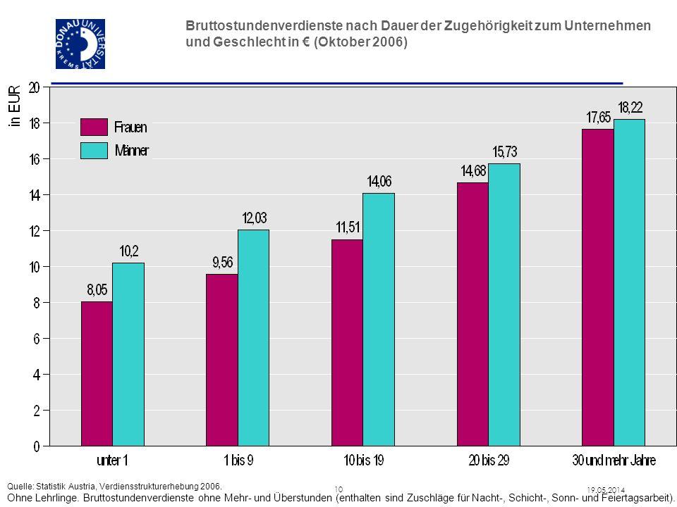 10 19.05.2014 Bruttostundenverdienste nach Dauer der Zugehörigkeit zum Unternehmen und Geschlecht in (Oktober 2006) Quelle: Statistik Austria, Verdien