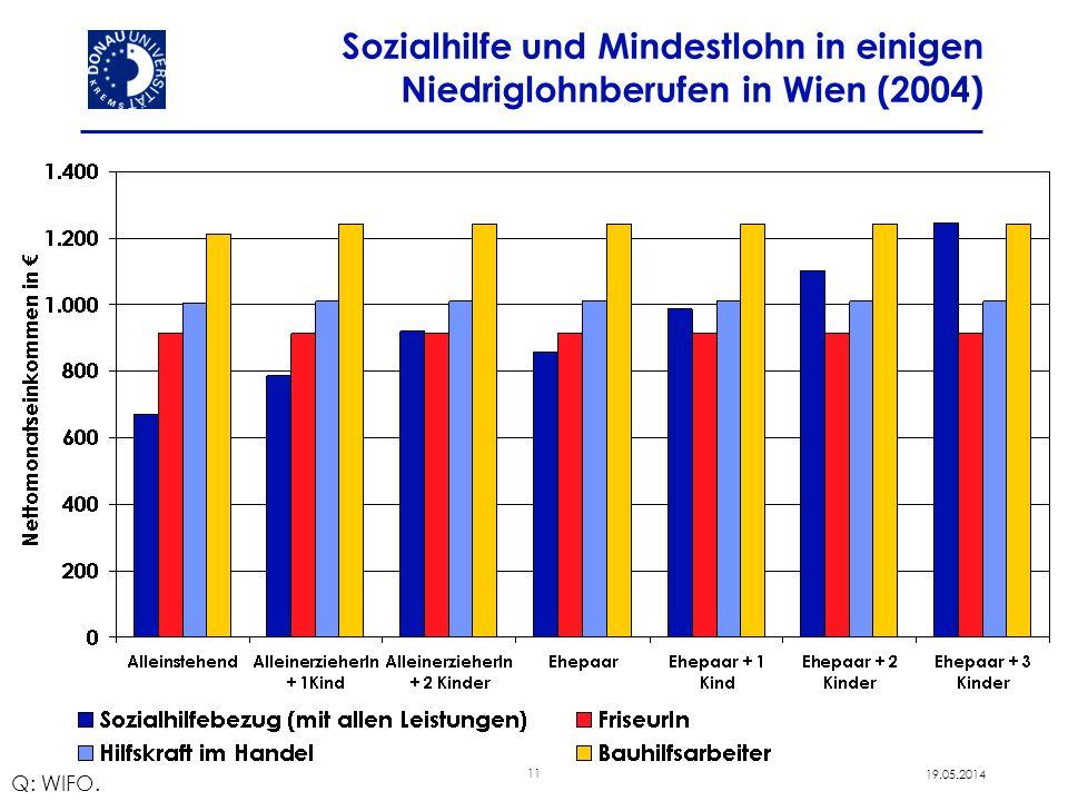 11 19.05.2014 Sozialhilfe und Mindestlohn in einigen Niedriglohnberufen in Wien (2004) Q: WIFO.