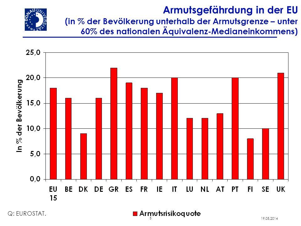 5 19.05.2014 Armutsgefährdung in der EU (in % der Bevölkerung unterhalb der Armutsgrenze – unter 60% des nationalen Äquivalenz-Medianeinkommens) Q: EU