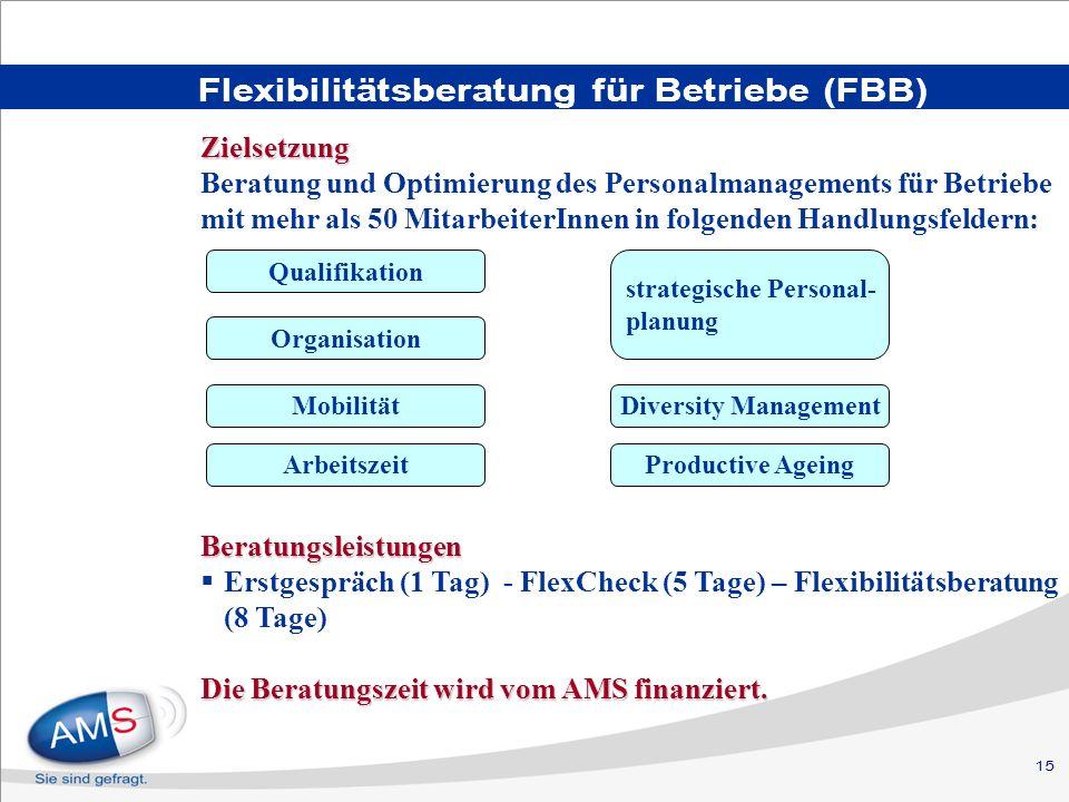 15 Flexibilitätsberatung für Betriebe (FBB) Beratungsleistungen Erstgespräch (1 Tag) - FlexCheck (5 Tage) – Flexibilitätsberatung (8 Tage) Die Beratungszeit wird vom AMS finanziert.