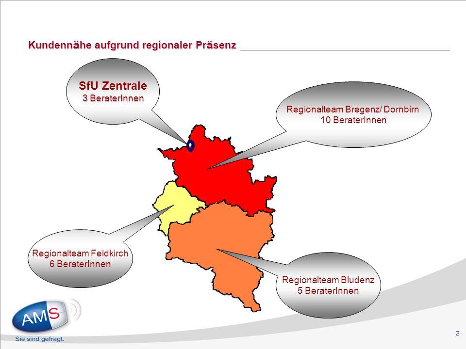 2 Kundenn ä he aufgrund regionaler Pr ä senz Regionalteam Bregenz/ Dornbirn 10 BeraterInnen Regionalteam Bludenz 5 BeraterInnen Regionalteam Feldkirch