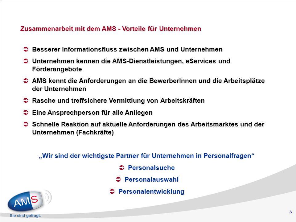 3 Zusammenarbeit mit dem AMS - Vorteile f ü r Unternehmen Zusammenarbeit mit dem AMS - Vorteile f ü r Unternehmen Besserer Informationsfluss zwischen AMS und Unternehmen Besserer Informationsfluss zwischen AMS und Unternehmen Unternehmen kennen die AMS-Dienstleistungen, eServices und Förderangebote Unternehmen kennen die AMS-Dienstleistungen, eServices und Förderangebote AMS kennt die Anforderungen an die BewerberInnen und die Arbeitsplätze der Unternehmen AMS kennt die Anforderungen an die BewerberInnen und die Arbeitsplätze der Unternehmen Rasche und treffsichere Vermittlung von Arbeitskräften Rasche und treffsichere Vermittlung von Arbeitskräften Eine Ansprechperson für alle Anliegen Eine Ansprechperson für alle Anliegen Schnelle Reaktion auf aktuelle Anforderungen des Arbeitsmarktes und der Unternehmen (Fachkräfte) Schnelle Reaktion auf aktuelle Anforderungen des Arbeitsmarktes und der Unternehmen (Fachkräfte) Wir sind der wichtigste Partner für Unternehmen in Personalfragen Personalsuche Personalsuche Personalauswahl Personalauswahl Personalentwicklung Personalentwicklung