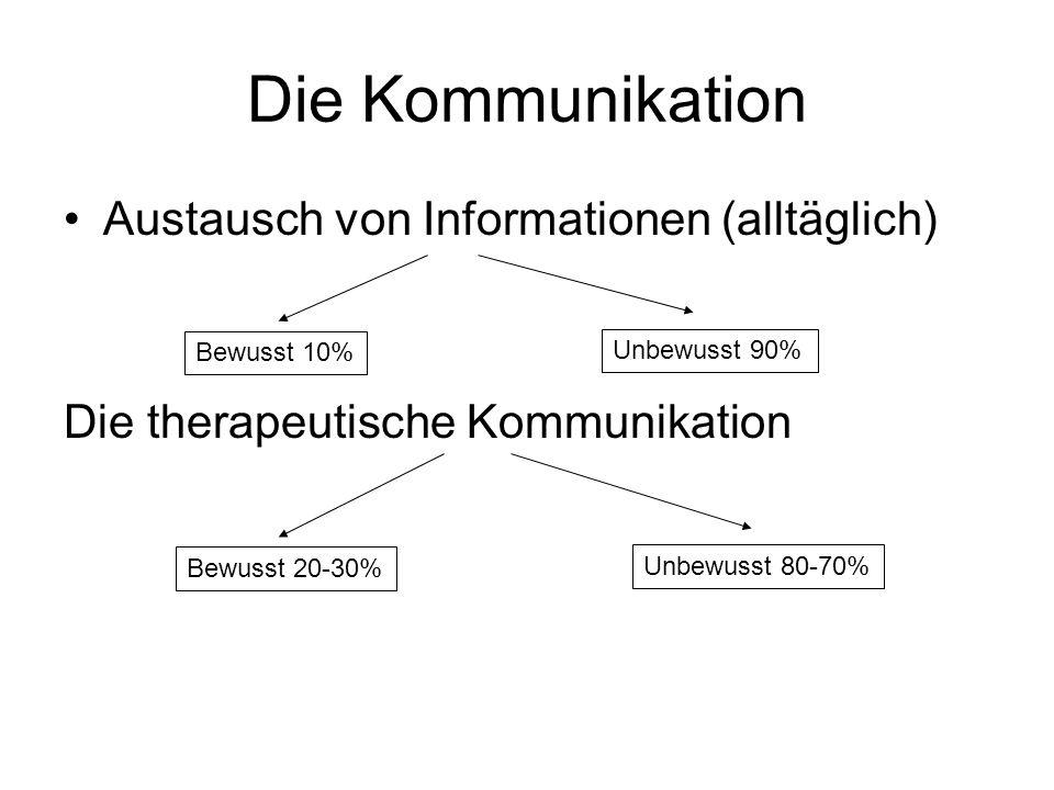 Die Kommunikation Austausch von Informationen (alltäglich) Die therapeutische Kommunikation Bewusst 10% Unbewusst 90% Bewusst 20-30% Unbewusst 80-70%
