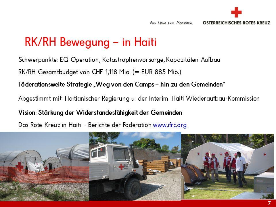 RK/RH Bewegung – in Haiti Schwerpunkte: EQ Operation, Katastrophenvorsorge, Kapazitäten-Aufbau RK/RH Gesamtbudget von CHF 1,118 Mia. (= EUR 885 Mio.)
