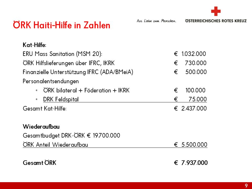 ÖRK Haiti-Hilfe in Zahlen Kat-Hilfe: ERU Mass Sanitation (MSM 20): 1.032.000 ÖRK Hilfslieferungen über IFRC, IKRK 730.000 Finanzielle Unterstützung IF