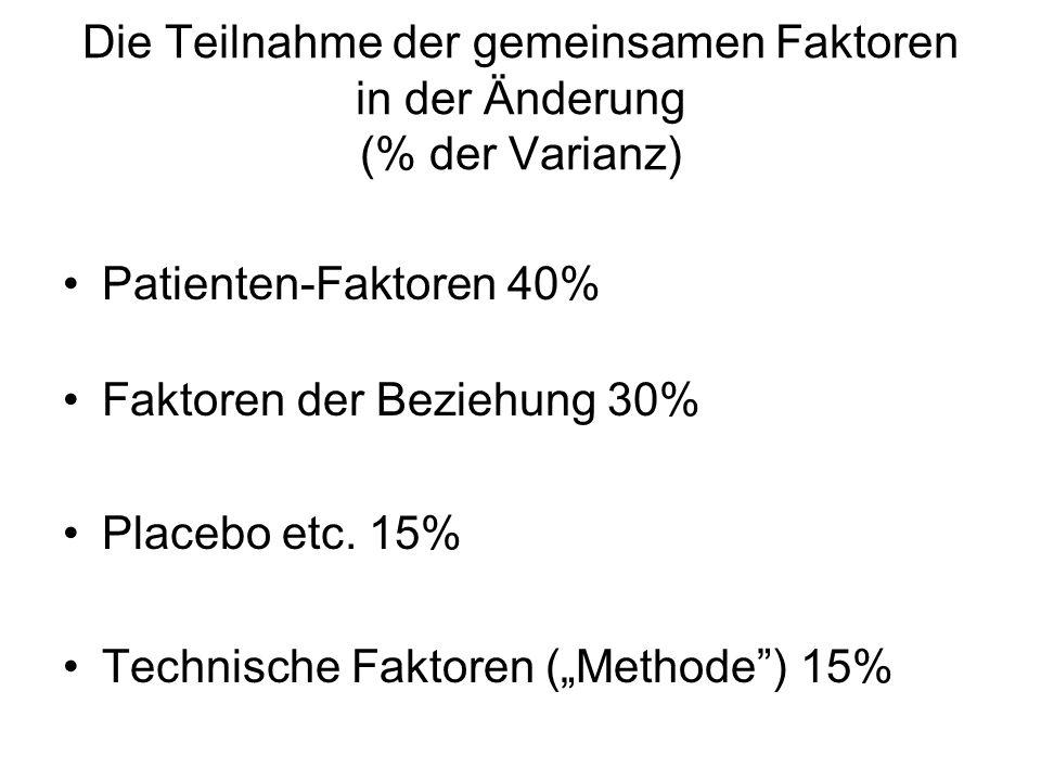 Die Teilnahme der gemeinsamen Faktoren in der Änderung (% der Varianz) Patienten-Faktoren 40% Faktoren der Beziehung 30% Placebo etc. 15% Technische F
