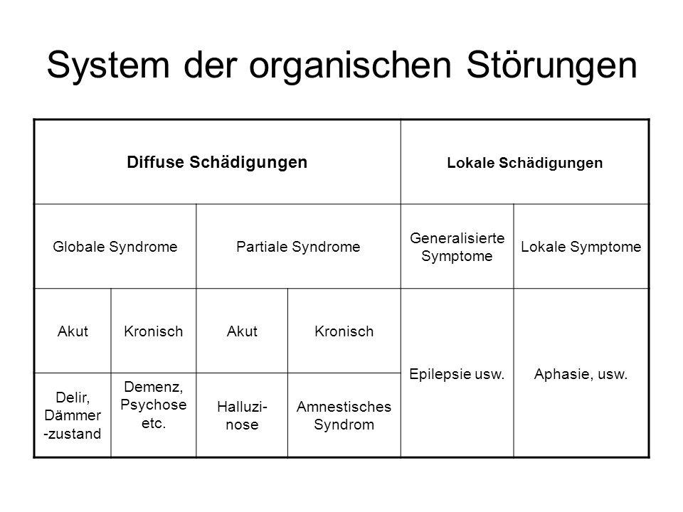 System der organischen Störungen Diffuse Schädigungen Lokale Schädigungen Globale SyndromePartiale Syndrome Generalisierte Symptome Lokale Symptome Ak