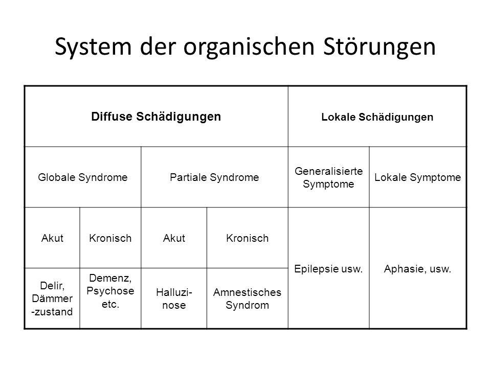 Syndrome Akute Intoxikation Entzugssyndrom Abhängigkeitssyndrom Exogene Psychosen – (akute – chronische)
