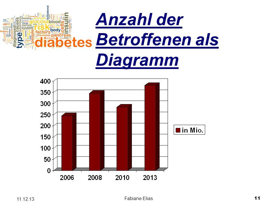 Fabiane Elias11 11.12.13 Anzahl der Betroffenen als Diagramm