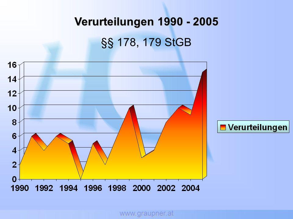 www.graupner.at Verurteilungen 1990 - 2005 §§ 178, 179 StGB