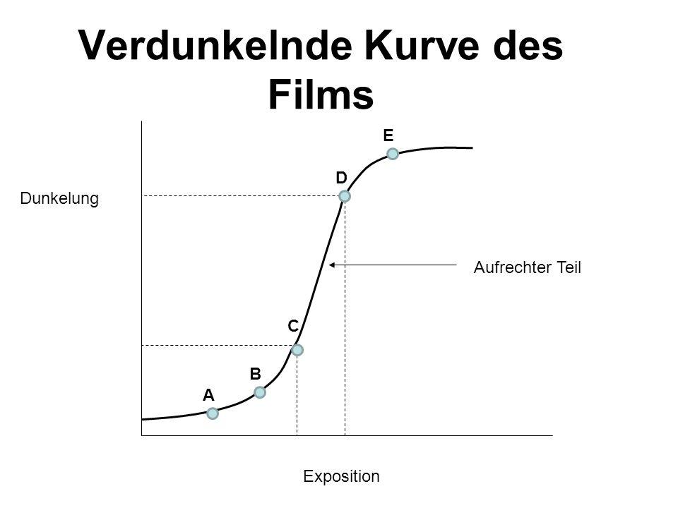 Verdunkelnde Kurve des Films Exposition Dunkelung Aufrechter Teil A B C D E