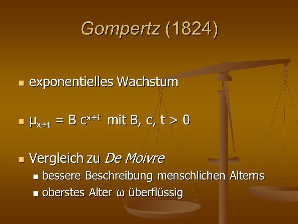 Gompertz (1824) exponentielles Wachstum exponentielles Wachstum μ x+t = B c x+t mit B, c, t > 0 μ x+t = B c x+t mit B, c, t > 0 Vergleich zu De Moivre Vergleich zu De Moivre bessere Beschreibung menschlichen Alterns bessere Beschreibung menschlichen Alterns oberstes Alter ω überflüssig oberstes Alter ω überflüssig