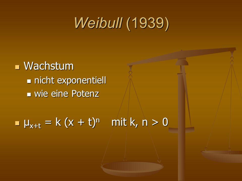 Weibull (1939) Wachstum Wachstum nicht exponentiell nicht exponentiell wie eine Potenz wie eine Potenz μ x+t = k (x + t) n mit k, n > 0 μ x+t = k (x + t) n mit k, n > 0