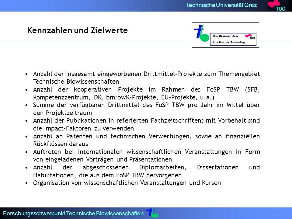 Technische Universität Graz Forschungsschwerpunkt Technische Biowissenschaften Key Research Area Life Science Technology Kennzahlen und Zielwerte Anzahl der insgesamt eingeworbenen Drittmittel-Projekte zum Themengebiet Technische Biowissenschaften Anzahl der kooperativen Projekte im Rahmen des FoSP TBW (SFB, Kompetenzzentrum, DK, bm:bwK-Projekte, EU-Projekte, u.a.) Summe der verfügbaren Drittmittel des FoSP TBW pro Jahr im Mittel über den Projektzeitraum Anzahl der Publikationen in referierten Fachzeitschriften; mit Vorbehalt sind die Impact-Faktoren zu verwenden Anzahl an Patenten und technischen Verwertungen, sowie an finanziellen Rückflüssen daraus Auftreten bei internationalen wissenschaftlichen Veranstaltungen in Form von eingeladenen Vorträgen und Präsentationen Anzahl der abgeschossenen Diplomarbeiten, Dissertationen und Habilitationen, die aus dem FoSP TBW hervorgehen Organisation von wissenschaftlichen Veranstaltungen und Kursen
