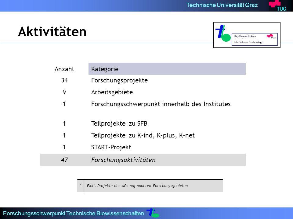 Technische Universität Graz Forschungsschwerpunkt Technische Biowissenschaften AnzahlKategorie 34Forschungsprojekte 9Arbeitsgebiete 1Forschungsschwerpunkt innerhalb des Institutes 1Teilprojekte zu SFB 1Teilprojekte zu K-ind, K-plus, K-net 1START-Projekt 47Forschungsaktivitäten Aktivitäten *Exkl.